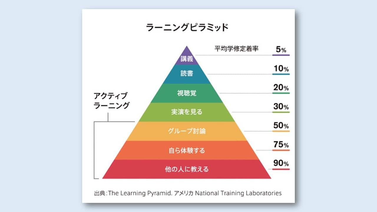 動画視聴(視聴覚)の勉強方法は、たった20%の定着率しかない